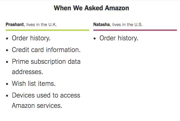 Amazon on GDPR