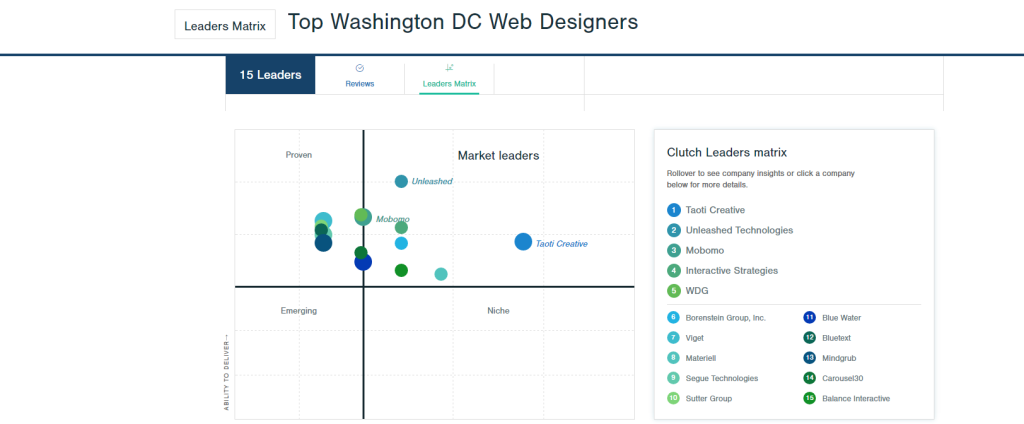 Taoti Creative Named The Top Web Design Firm In Dc Area Taoti Creative