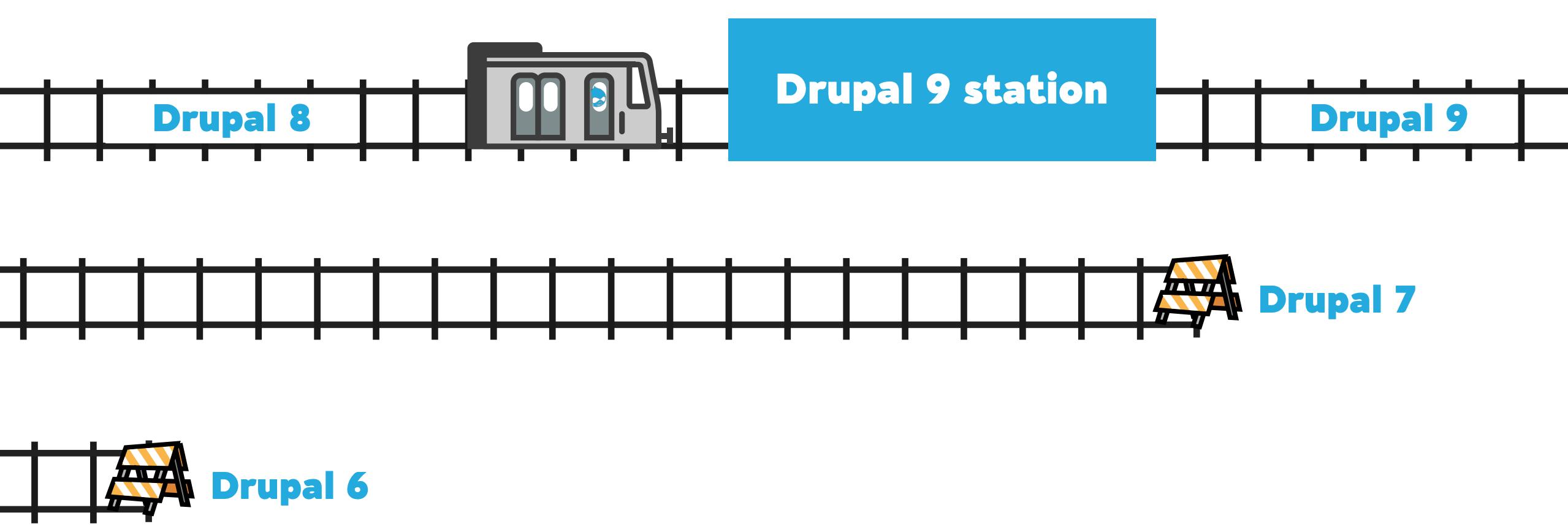 Drupal Trains